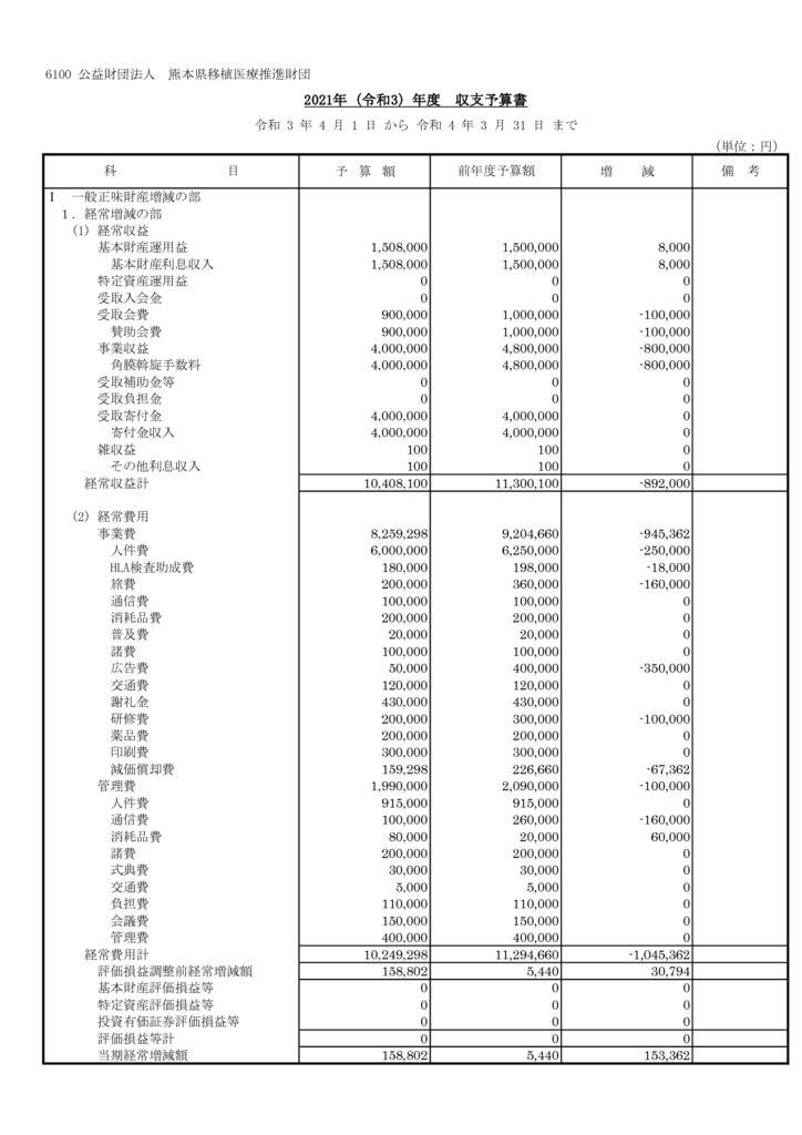 令和2年度収支予算書・内訳書(損益)のサムネイル